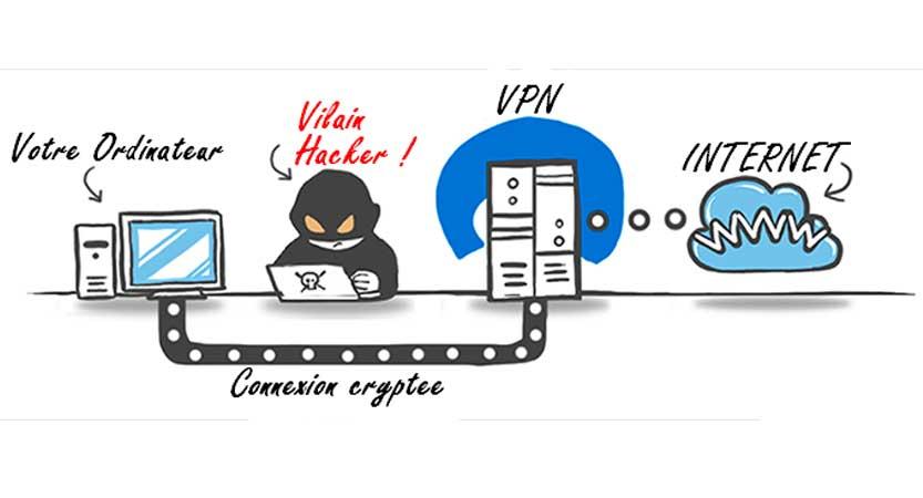Qu'est-ce qu'un VPN et quel VPN choisir ?
